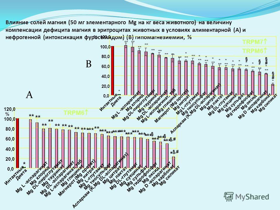 Влияние солей магния (50 мг элементарного Mg на кг веса животного) на величину компенсации дефицита магния в эритроцитах животных в условиях алиментарной (A) и нефрогенной (интоксикация фуросемидом) (B) гипомагнезиемии, % A B * ** * * * * * * * * § *