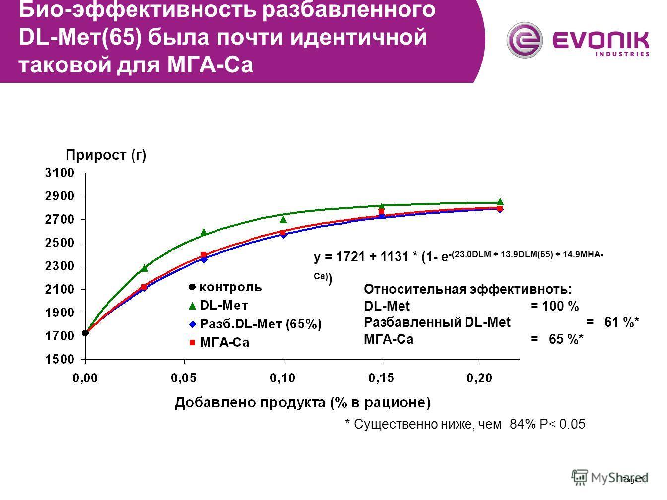 Page 74 Био-эффективность разбавленного DL-Meт(65) была почти идентичной таковой для МГА-Ca y = 1721 + 1131 * (1- e -(23.0DLM + 13.9DLM(65) + 14.9MHA- Ca) ) Относительная эффективноть: DL-Met = 100 % Разбавленный DL-Met= 61 %* MГA-Ca= 65 %* * Существ