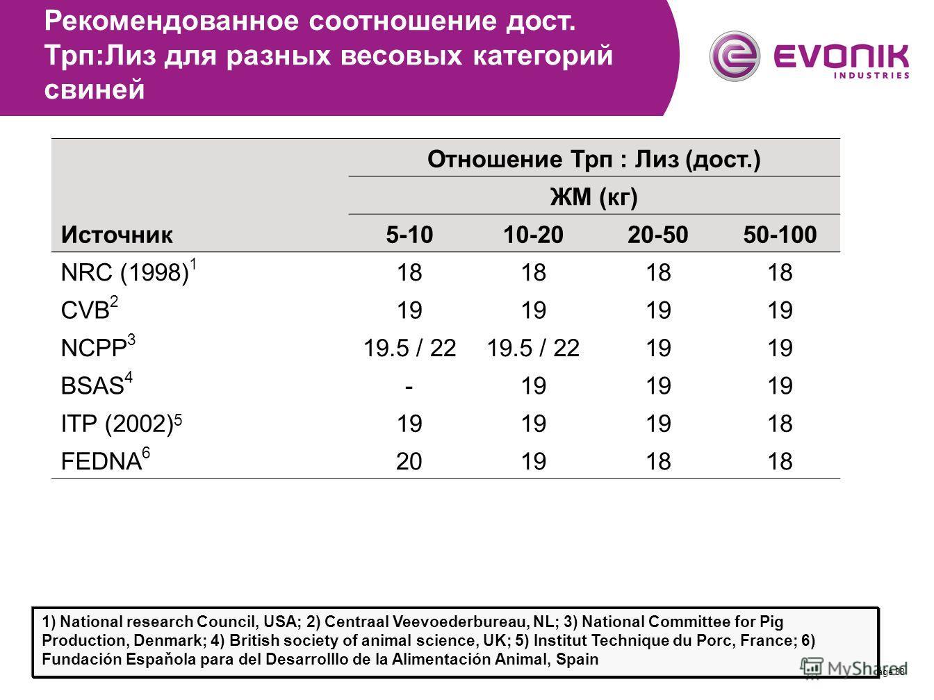Page 88 Отношение Трп : Лиз (дост.) ЖМ (кг) Источник5-1010-2020-5050-100 NRC (1998) 1 18 CVB 2 19 NCPP 3 19.5 / 22 19 BSAS 4 -19 ITP (2002) 5 19 18 FEDNA 6 201918 Рекомендованное соотношение дост. Трп:Лиз для разных весовых категорий свиней 1) Nation