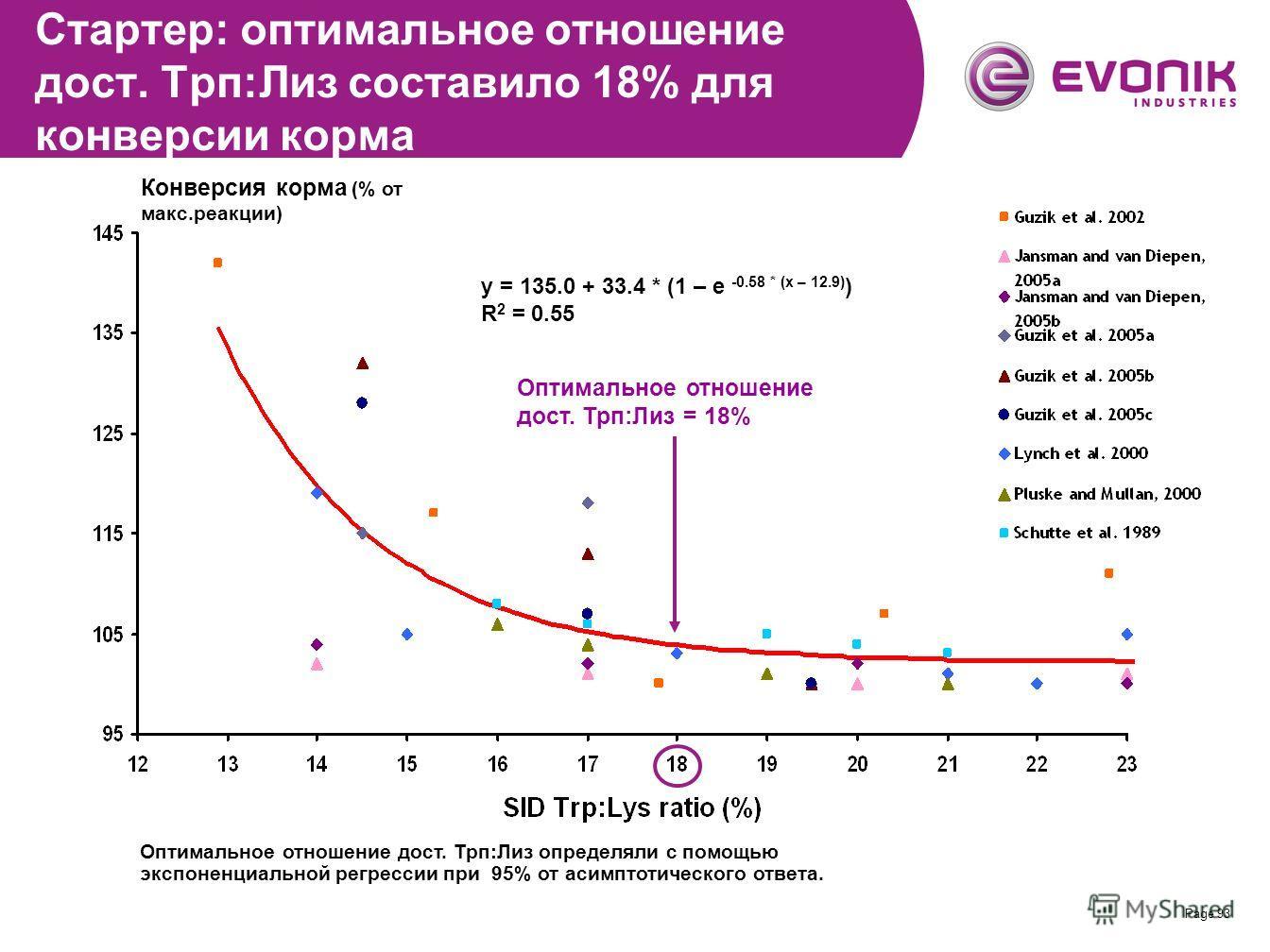 Page 93 Конверсия корма (% от макс.реакции) y = 135.0 + 33.4 * (1 – e -0.58 * (x – 12.9) ) R 2 = 0.55 Оптимальное отношение дост. Трп:Лиз = 18% Стартер: оптимальное отношение дост. Трп:Лиз составило 18% для конверсии корма Оптимальное отношение дост.
