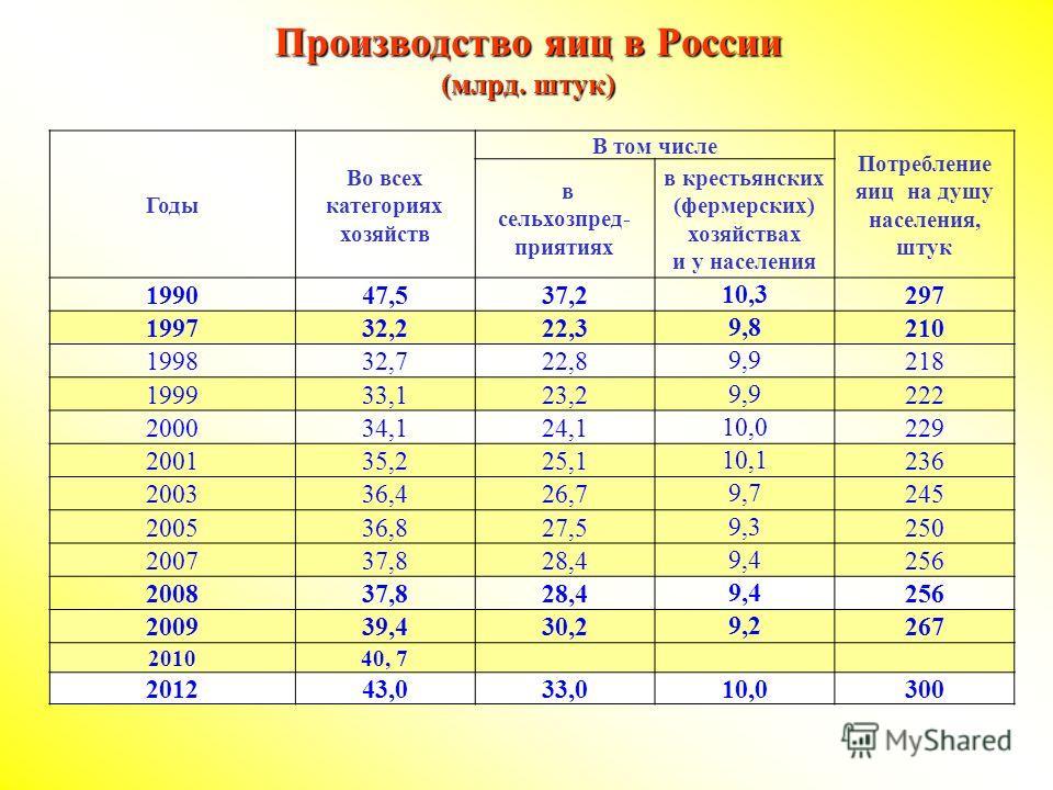 Производство яиц в России (млрд. штук) Годы Во всех категориях хозяйств В том числе Потребление яиц на душу населения, штук в сельхозпред- приятиях в крестьянских (фермерских) хозяйствах и у населения 199047,537,2 10,3 297 199732,222,3 9,8 210 199832