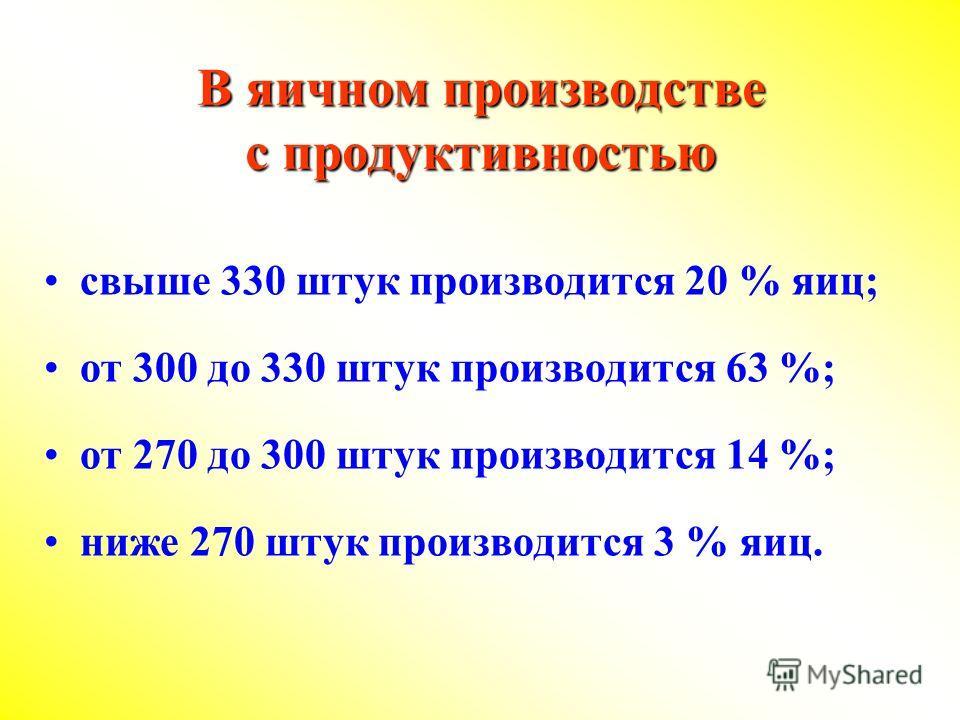 В яичном производстве с продуктивностью свыше 330 штук производится 20 % яиц; от 300 до 330 штук производится 63 %; от 270 до 300 штук производится 14 %; ниже 270 штук производится 3 % яиц.