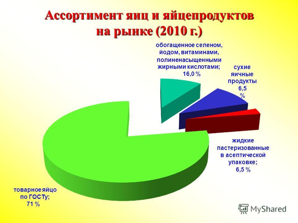 Ассортимент яиц и яйцепродуктов на рынке (2010 г.) обогащенное селеном, йодом, витаминами, полиненасыщенными жирными кислотами; 16,0 % сухие яичные продукты 6,5 % жидкие пастеризованные в асептической упаковке; 6,5 % товарное яйцо по ГОСТу; 71 %