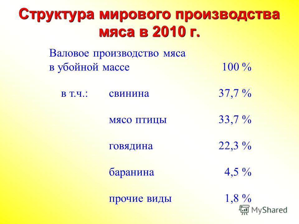 Структура мирового производства мяса в 2010 г. Валовое производство мяса в убойной массе100 % в т.ч.:свинина37,7 % мясо птицы33,7 % говядина22,3 % баранина4,5 % прочие виды1,8 %
