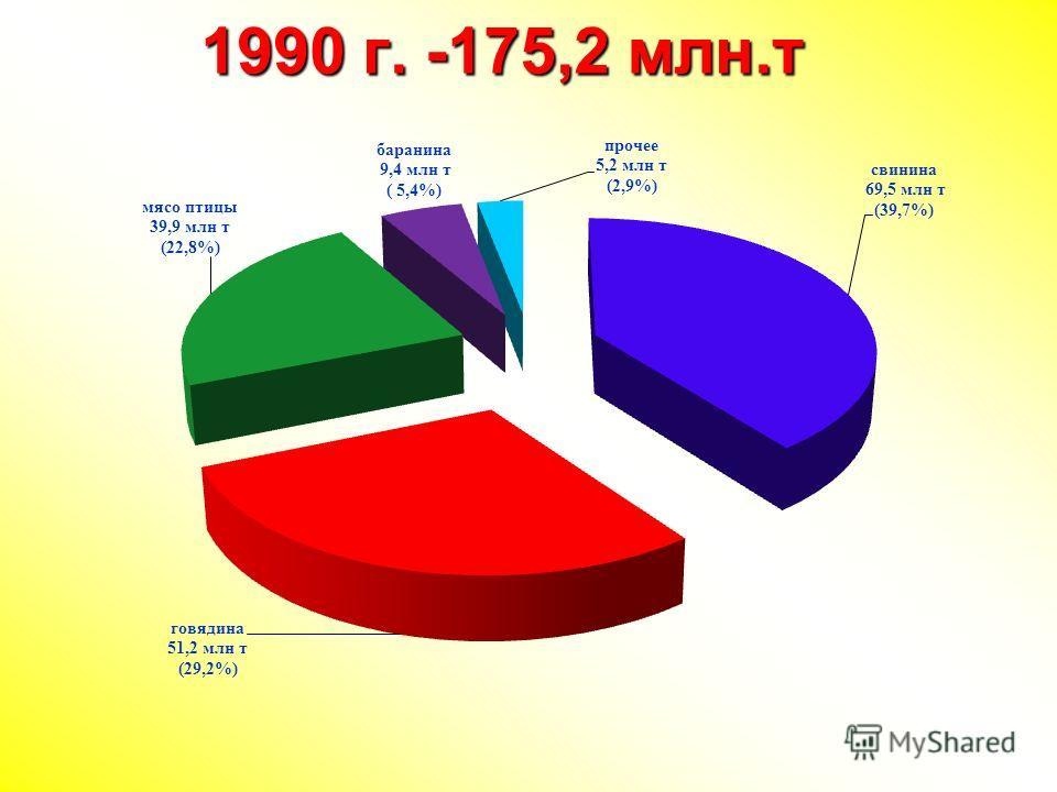 1990 г. -175,2 млн.т