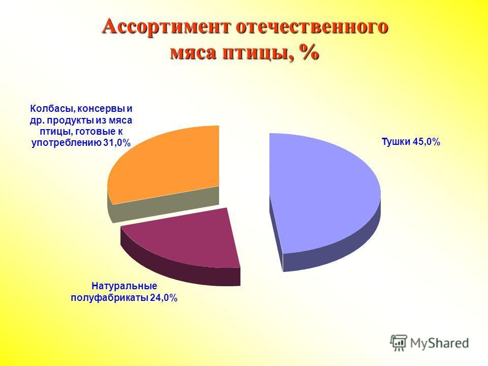 Ассортимент отечественного мяса птицы, % Тушки 45,0% Натуральные полуфабрикаты 24,0% Колбасы, консервы и др. продукты из мяса птицы, готовые к употреблению 31,0%