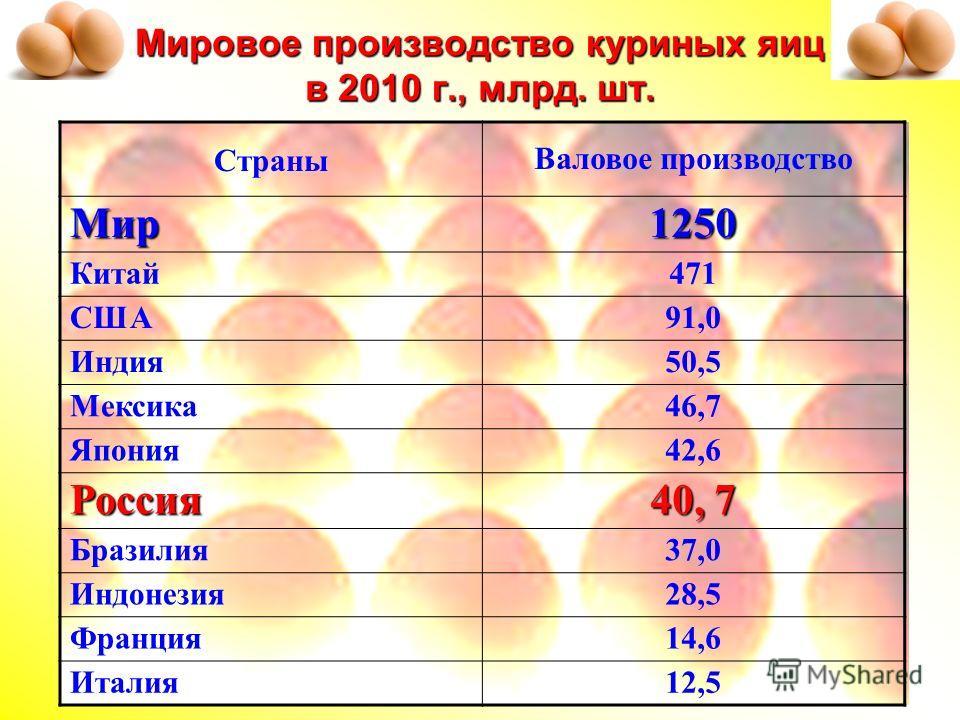 Мировое производство куриных яиц в 2010 г., млрд. шт. Страны Валовое производствоМир1250 Китай471 США91,0 Индия50,5 Мексика46,7 Япония42,6 Россия 40, 7 Бразилия37,0 Индонезия28,5 Франция14,6 Италия12,5