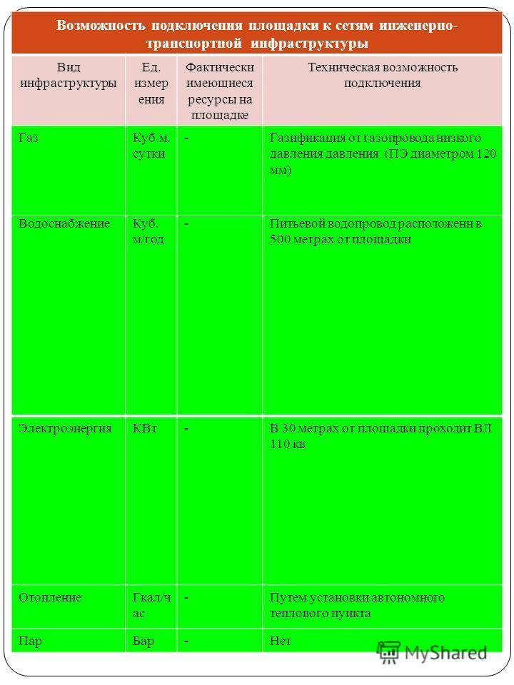 ВодоснабжениеКуб. м/год -Питьевой водопровод расположенн в 500 метрах от площадки ЭлектроэнергияКВт-В 30 метрах от площадки проходит ВЛ 110 кв ОтоплениеГкал/ч ас -Путем установки автономного теплового пункта ПарБар-Нет Возможность подключения площадк
