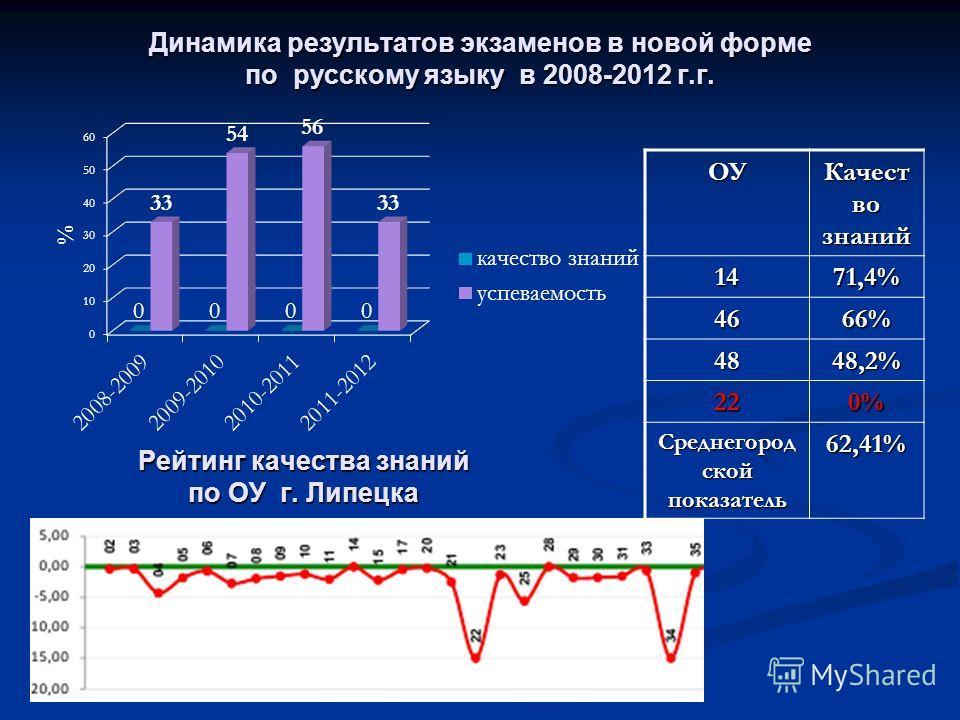 Динамика результатов экзаменов в новой форме по русскому языку в 2008-2012 г.г. ОУ Качест во знаний 1471,4% 4666% 4848,2% 220% Среднегород ской показатель 62,41% Рейтинг качества знаний по ОУ г. Липецка