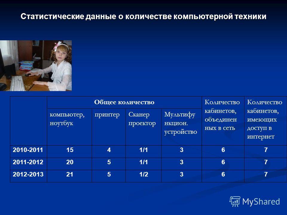Статистические данные о количестве компьютерной техники Общее количествоКоличество кабинетов, объединен ных в сеть Количество кабинетов, имеющих доступ в интернет компьютер, ноутбук принтерСканер проектор Мультифу нкцион. устройство 2010-20111541/136