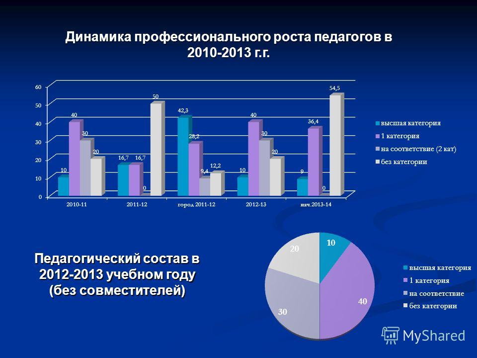 Динамика профессионального роста педагогов в 2010-2013 г.г. Педагогический состав в 2012-2013 учебном году (без совместителей)