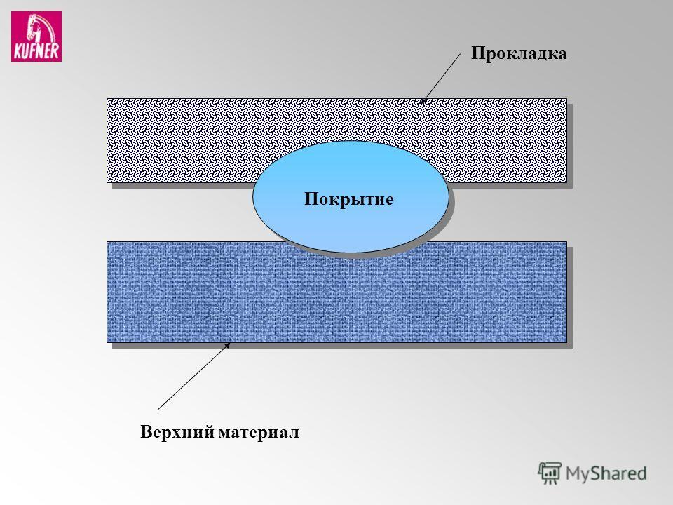 Верхний материал Прокладка Покрытие