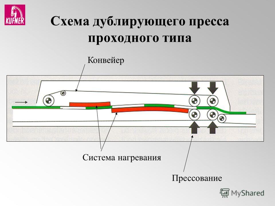Схема дублирующего пресса проходного типа Конвейер Система нагревания Прессование
