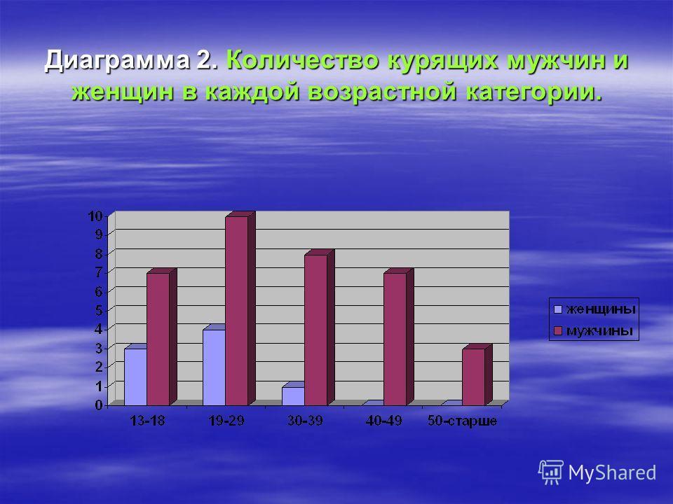 Диаграмма 2. Количество курящих мужчин и женщин в каждой возрастной категории.