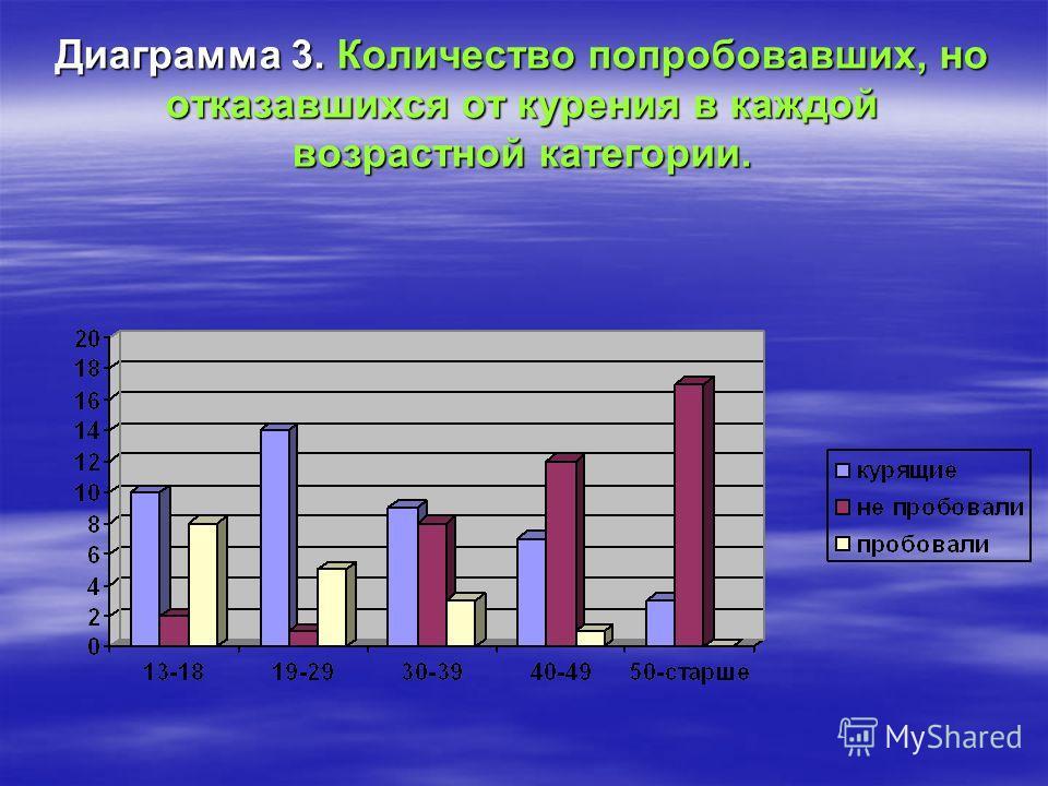 Диаграмма 3. Количество попробовавших, но отказавшихся от курения в каждой возрастной категории.