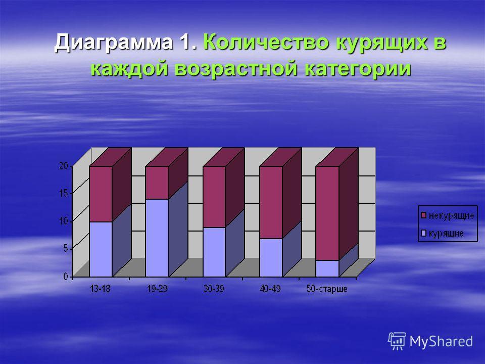 Диаграмма 1. Количество курящих в каждой возрастной категории