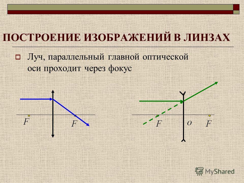 ПОСТРОЕНИЕ ИЗОБРАЖЕНИЙ В ЛИНЗАХ Луч, параллельный главной оптической оси проходит через фокус