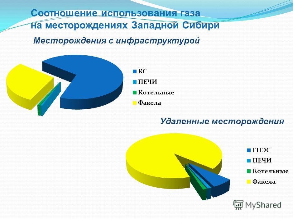 Экономические показатели Капитальные затраты (расходы): Строительство мини ГПЗ 300 млн.руб (мах) Строительство системы газосбора 400 млн.руб. Затраты на обслуживание 12 млн.руб/год Итого необходимо капитальных вложений 700 млн.руб в год + ежегодные з