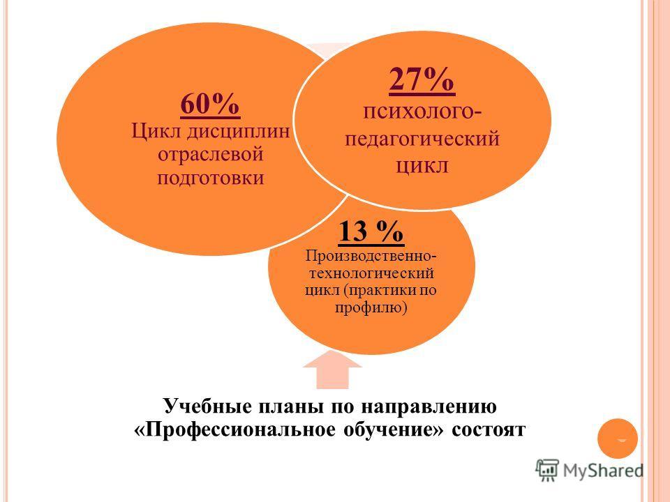 Учебные планы по направлению «Профессиональное обучение» состоят 13 % Производственно- технологический цикл (практики по профилю) 60% Цикл дисциплин отраслевой подготовки 27% психолого- педагогически й цикл