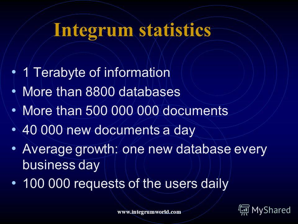 1 Terabyte of information More than 8800 databases More than 500 000 000 documents 40 000 new documents a day Average growth: one new database every business day 100 000 requests of the users daily Integrum statistics www.integrumworld.com