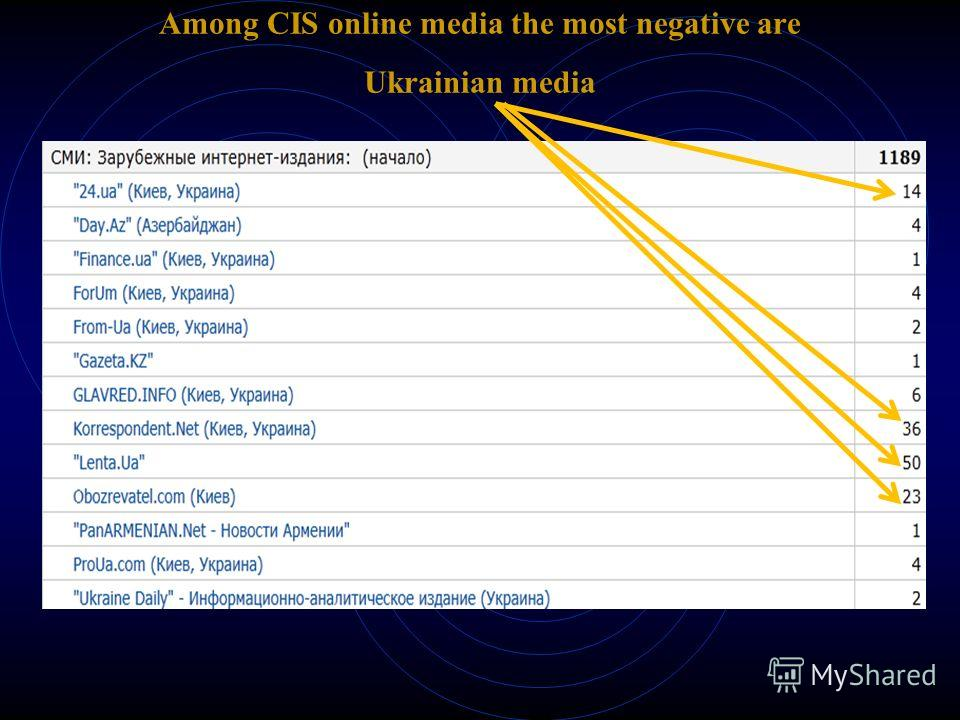 Among CIS online media the most negative are Ukrainian media