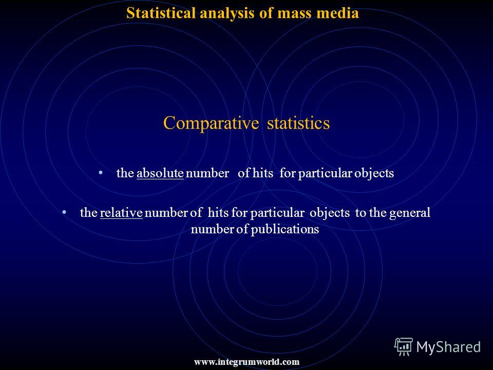 Statistical analysis of mass media Comparative statistics the absolute number of hits for particular objects the relative number of hits for particular objects to the general number of publications www.integrumworld.com