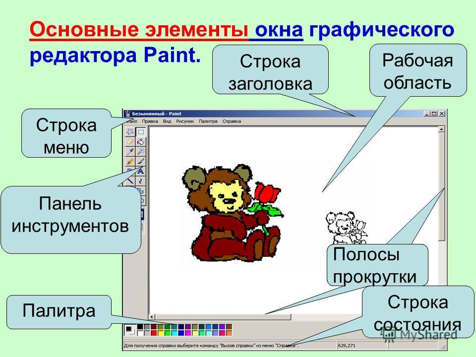Основные элементы окна графического редактора Paint. Рабочая область Строка состояния Строка заголовка Строка меню Панель инструментов Палитра Полосы прокрутки