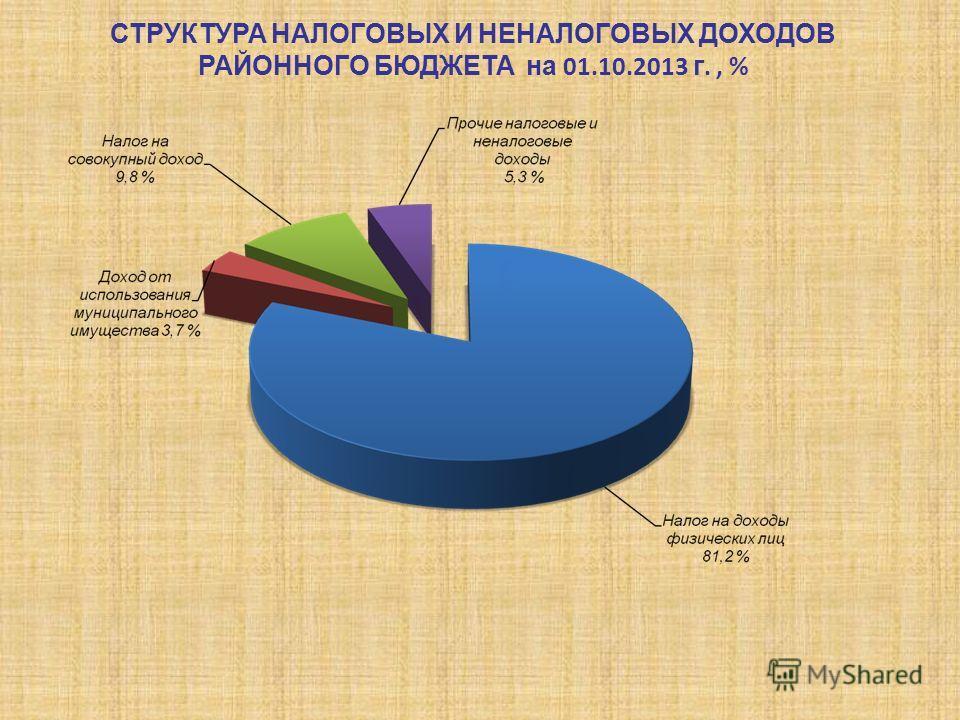 СТРУКТУРА НАЛОГОВЫХ И НЕНАЛОГОВЫХ ДОХОДОВ РАЙОННОГО БЮДЖЕТА на 01.10.2013 г., %