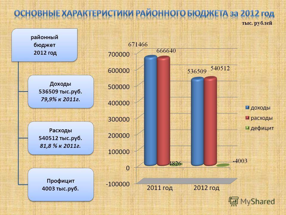 районный бюджет 2012 год Доходы 536509 тыс.руб. 79,9% к 2011г. Расходы 540512 тыс.руб. 81,8 % к 2011г. Профицит 4003 тыс.руб. тыс. рублей