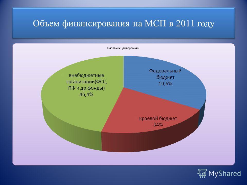 Объем финансирования на МСП в 2011 году