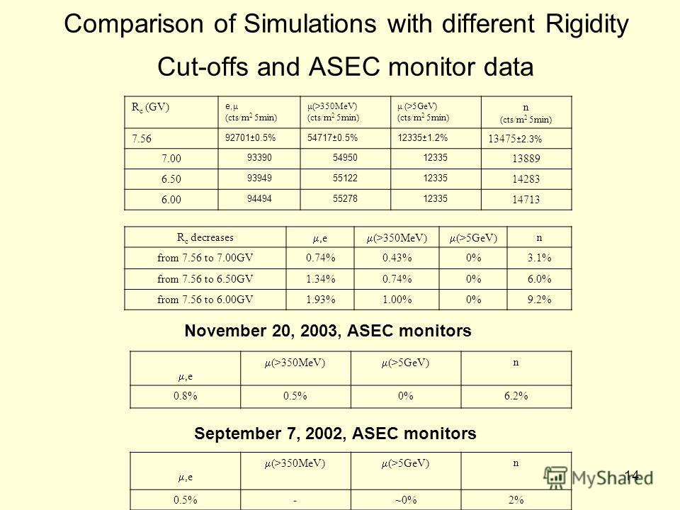 14 Comparison of Simulations with different Rigidity Cut-offs and ASEC monitor data R c (GV) e, μ (cts/m 2 5min) μ(>350MeV) (cts/m 2 5min) μ (>5GeV) (cts/m 2 5min) n (cts/m 2 5min) 7.56 92701 0.5%54717 0.5%12335 1.2% 13475 2.3% 7.00 933905495012335 1
