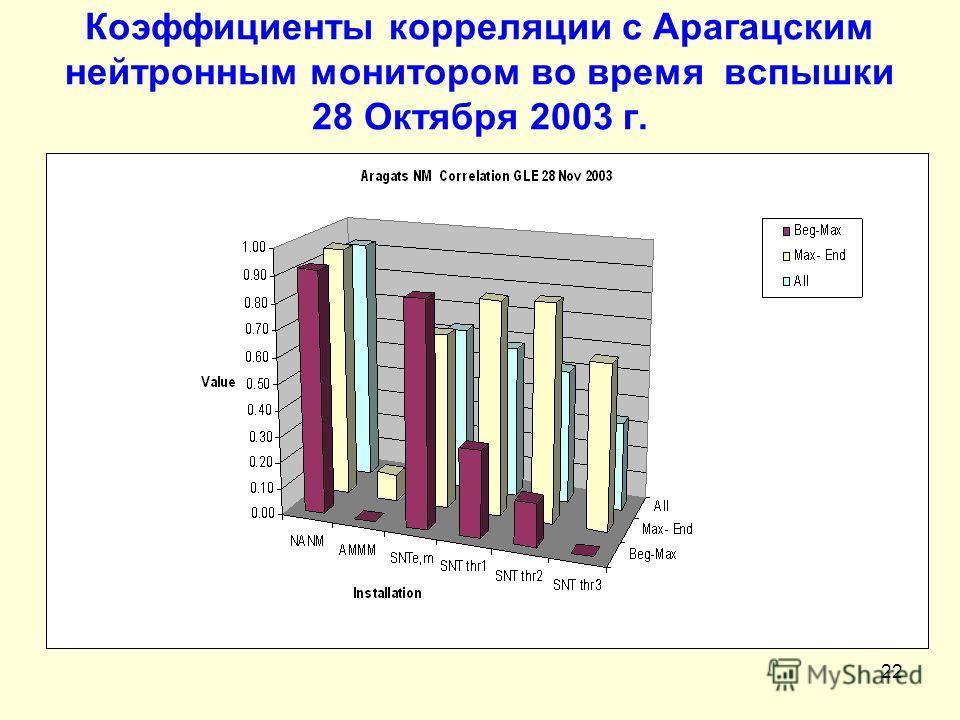 22 Коэффициенты корреляции с Арагацским нейтронным монитором во время вспышки 28 Октября 2003 г.