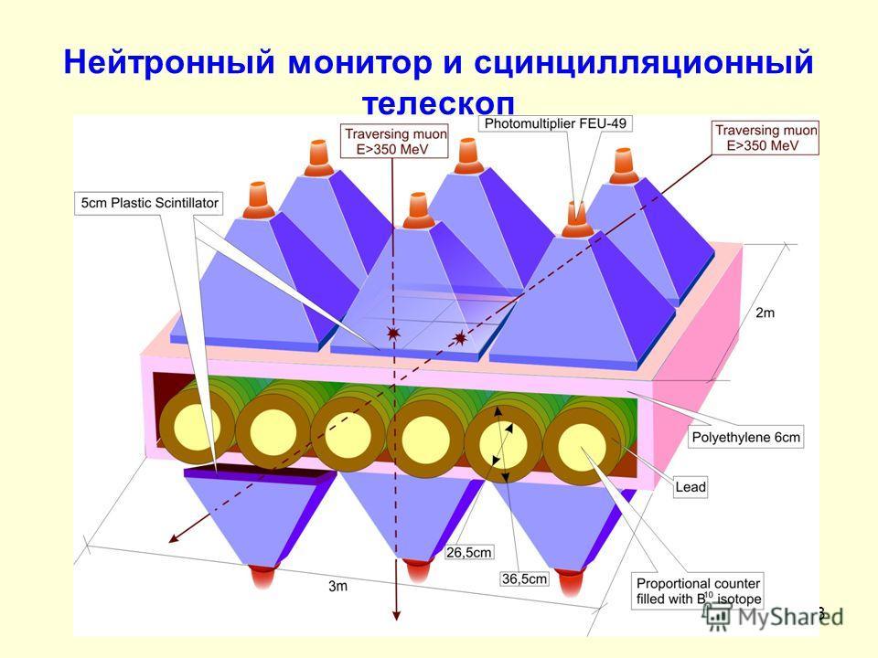 3 Нейтронный монитор и сцинцилляционный телескоп