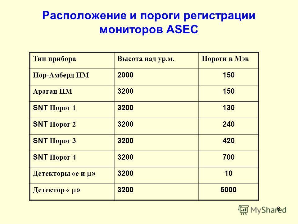 6 Расположение и пороги регистрации мониторов ASEC Тип прибораВысота над ур.м. Пороги в Мэв Нор-Амберд НМ 2000150 Арагац НМ 3200150 SNT Порог 1 3200130 SNT Порог 2 3200240 SNT Порог 3 3200420 SNT Порог 4 3200700 Детекторы «е и » 320010 Детектор « » 3