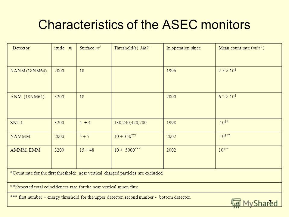 7 Characteristics of the ASEC monitors Detectoritude mSurface m 2 Threshold(s) MeVIn operation sinceMean count rate (min -1 ) NANM (18NM64)20001819962.5 × 10 4 ANM (18NM64)32001820006.2 × 10 4 SNT-132004 + 4130,240,420,7001998 10 4* NAMMM20005 + 510