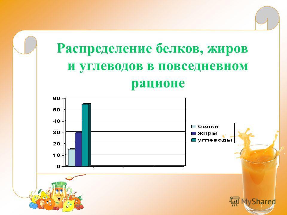 Распределение белков, жиров и углеводов в повседневном рационе