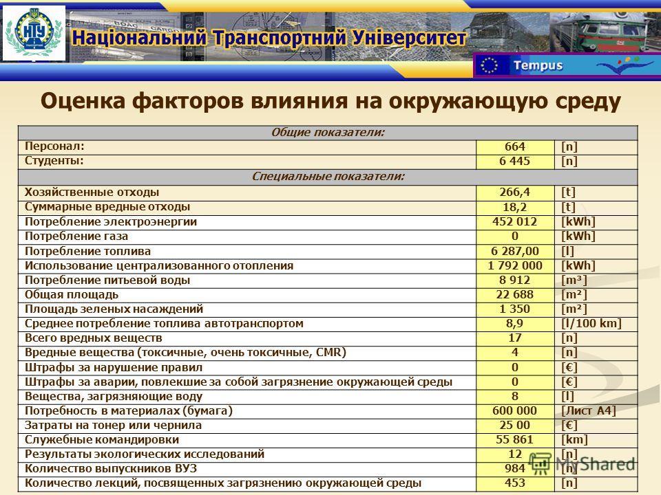 Общие показатели: Персонал: 664[n] Студенты: 6 445[n] Специальные показатели: Хозяйственные отходы 266,4[t] Суммарные вредные отходы 18,2[t] Потребление электроэнергии452 012[kWh] Потребление газа0[kWh] Потребление топлива6 287,00[l] Использование це