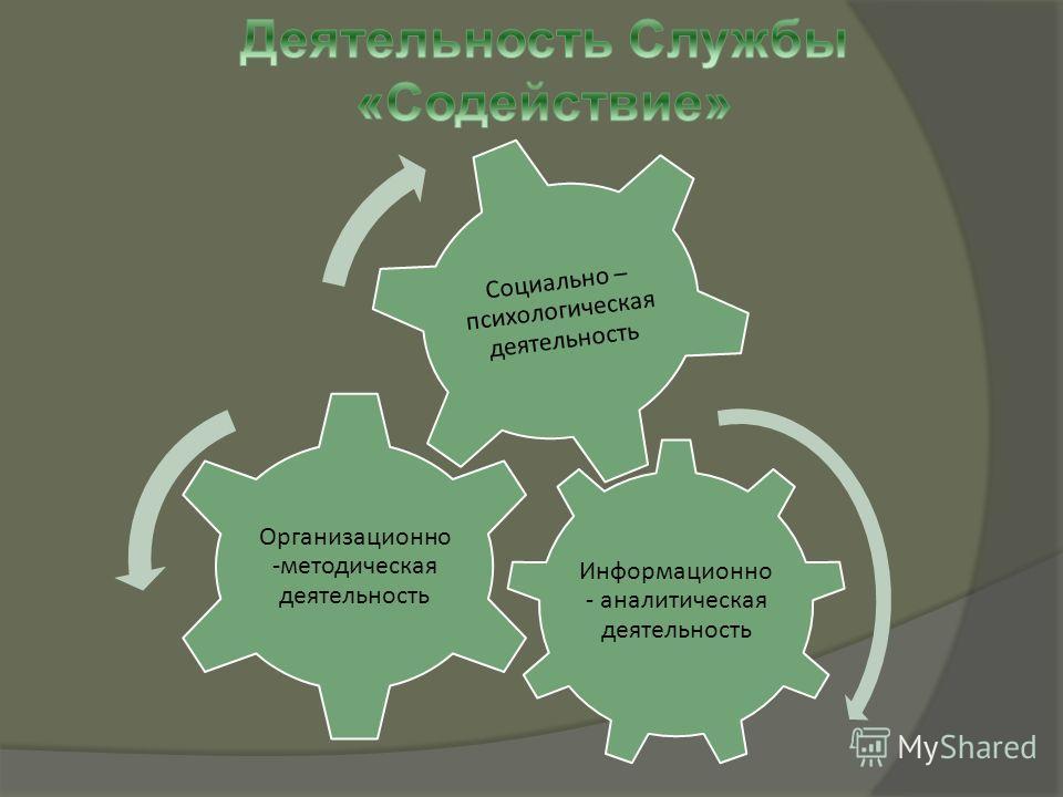 Информационно - аналитическая деятельность Организационн о-методическая деятельность Социально – психологическая деятельность