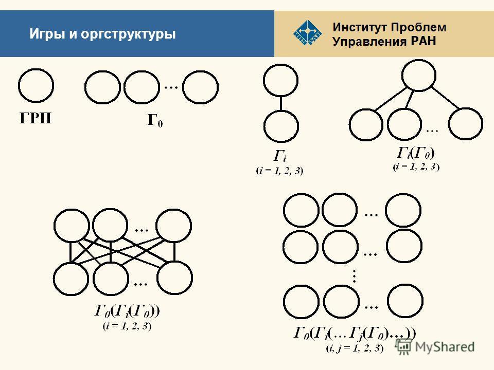РАН Игры и оргструктуры