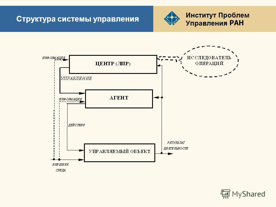 РАН Структура системы управления
