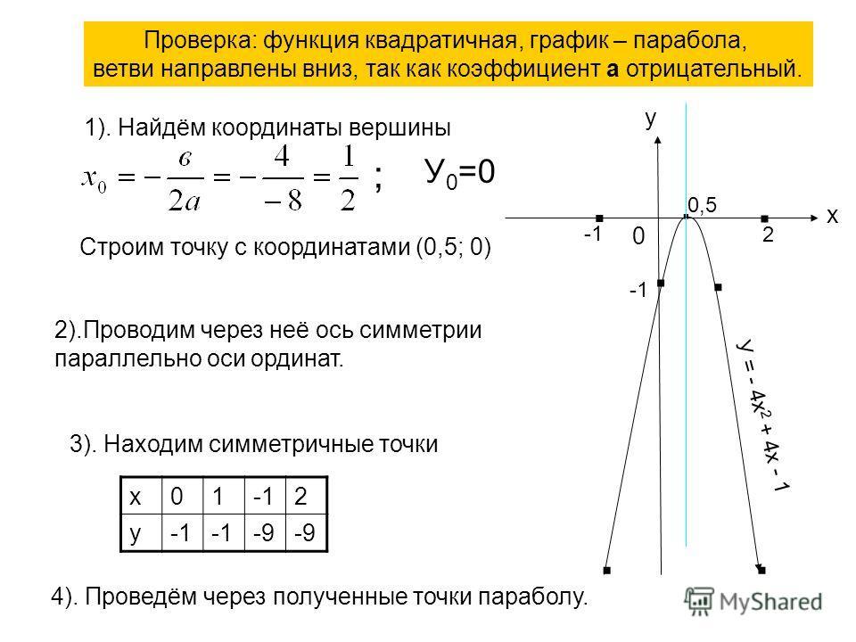 Проверка: функция квадратичная, график – парабола, ветви направлены вниз, так как коэффициент а отрицательный. 1). Найдём координаты вершины У 0 =0 ; Строим точку с координатами (0,5; 0) 2).Проводим через неё ось симметрии параллельно оси ординат. 3)