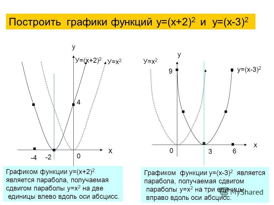 Построить графики функций у=(х+2) 2 и у=(х-3) 2 х у... У=(х+2) 2 -2 4 -4. 0 Графиком функции у=(х+2) 2 является парабола, получаемая сдвигом параболы у=х 2 на две единицы влево вдоль оси абсцисс.. 3 0 у х.... 9 6. у=(х-3) 2 Графиком функции у=(х-3) 2