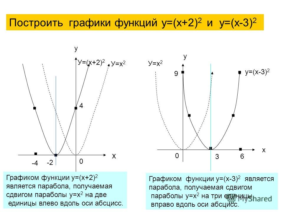 2Х-У 2 график работы