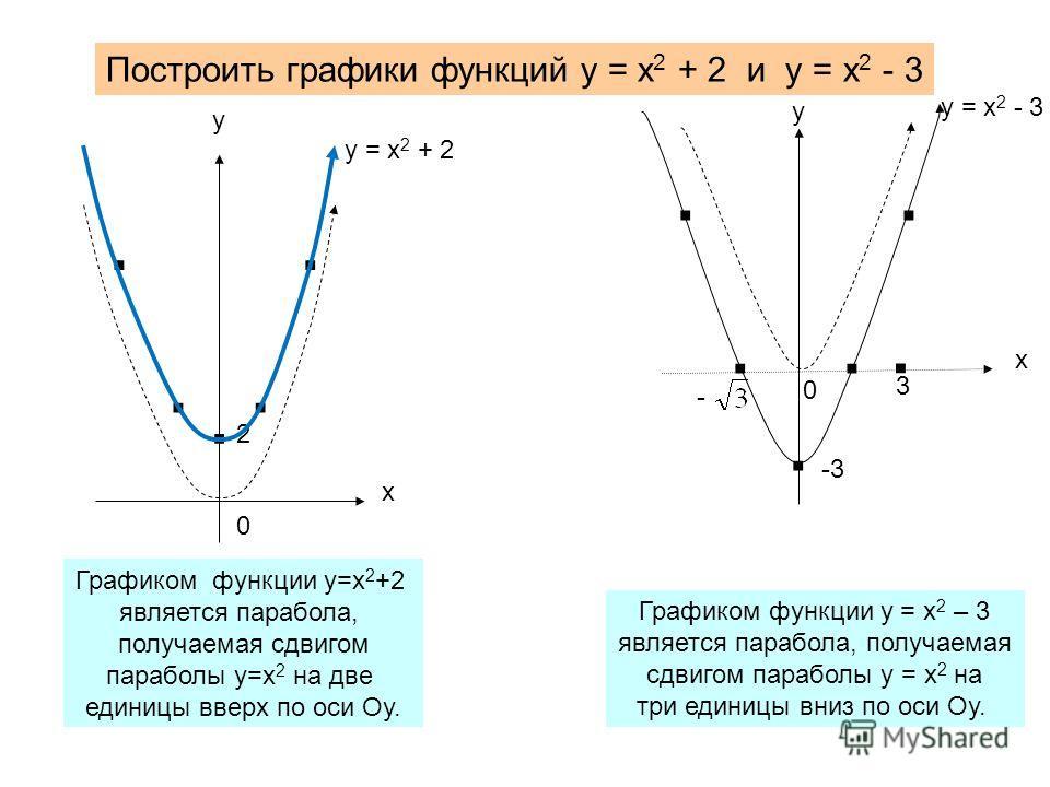 Построить графики функций у = х 2 + 2 и у = х 2 - 3. 2 х у......... -3. 3 - х у у = х 2 - 3 у = х 2 + 2 0 0 Графиком функции у=х 2 +2 является парабола, получаемая сдвигом параболы у=х 2 на две единицы вверх по оси Оу. Графиком функции у = х 2 – 3 яв