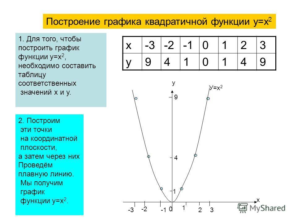 Построение графика квадратичной функции у=х 2 1. Для того, чтобы построить график функции у=х 2, необходимо составить таблицу соответственных значений х и у. х-3-20123 у9410149 2. Построим эти точки на координатной плоскости, а затем через них Провед