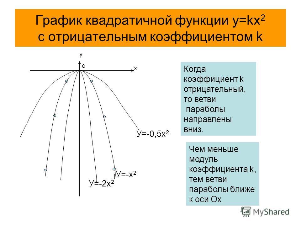 График квадратичной функции y=kx 2 с отрицательным коэффициентом k х у У=-х 2 Когда коэффициент k отрицательный, то ветви параболы направлены вниз. У=-0,5х 2 У=-2х 2 Чем меньше модуль коэффициента k, тем ветви параболы ближе к оси Ох о