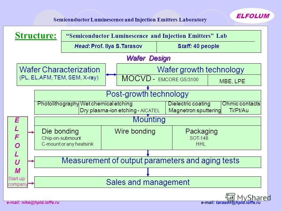 e-mail: tarasov@hpld.ioffe.ru Semiconductor Luminescence and Injection Emitters Laboratory ELFOLUM e-mail: nike@hpld.ioffe.ru Structure: Semiconductor Luminescence and Injection Emitters Lab Head: Prof. Ilya S.Tarasov Staff: 40 people Wafer growth te