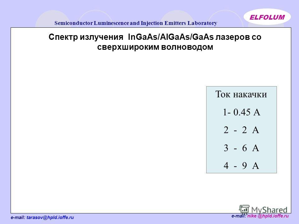 e-mail: tarasov@hpld.ioffe.ru Semiconductor Luminescence and Injection Emitters Laboratory ELFOLUM e-mail: nike @hpld.ioffe.ru Спектр излучения InGaAs/AlGaAs/GaAs лазеров со сверхшироким волноводом Ток накачки 1- 0.45 А 2 - 2 А 3 - 6 А 4 - 9 А