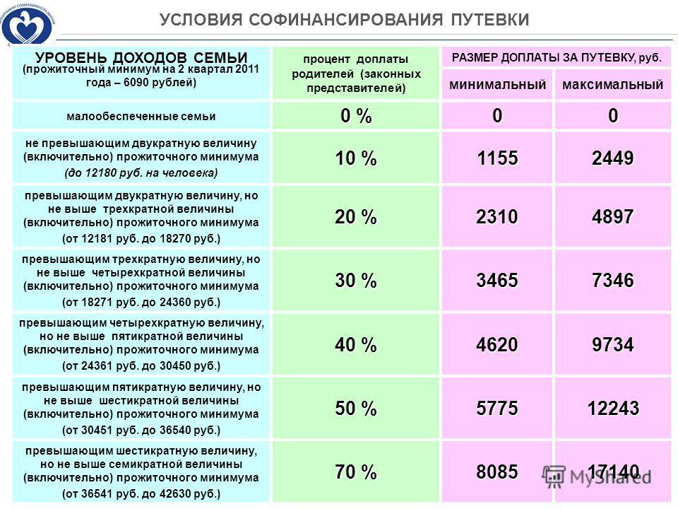 УСЛОВИЯ СОФИНАНСИРОВАНИЯ ПУТЕВКИ УРОВЕНЬ ДОХОДОВ СЕМЬИ (прожиточный минимум на 2 квартал 2011 года – 6090 рублей) процент доплаты родителей (законных представителей) РАЗМЕР ДОПЛАТЫ ЗА ПУТЕВКУ, руб. минимальныймаксимальный малообеспеченные семьи 0 % 0