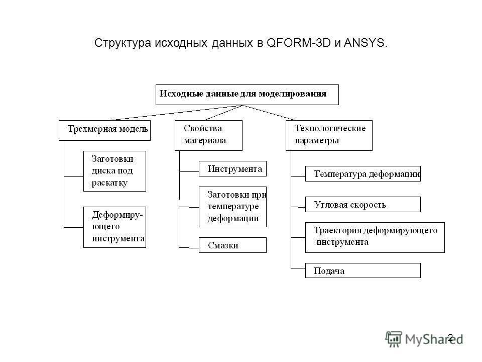 2 Структура исходных данных в QFORM-3D и ANSYS.